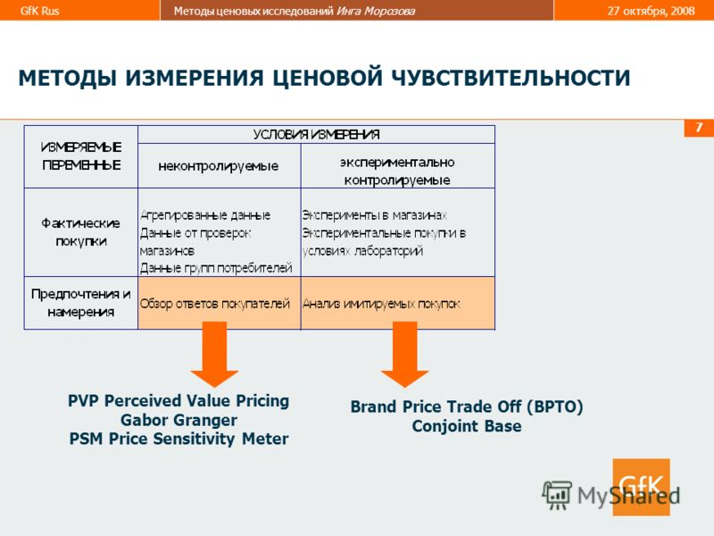 GfK RusМетоды ценовых исследований Инга Морозова27 октября, 2008 7 МЕТОДЫ ИЗМЕРЕНИЯ ЦЕНОВОЙ ЧУВСТВИТЕЛЬНОСТИ PVP Perceived Value Pricing Gabor Granger PSM Price Sensitivity Meter Brand Price Trade Off (BPTO) Conjoint Base