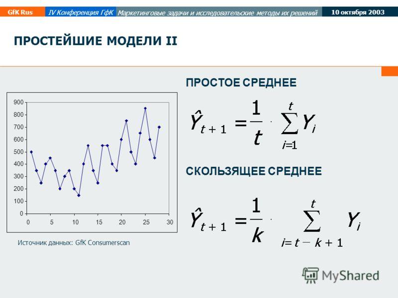 10 октября 2003 GfK Rus IV Конференция ГфК Маркетинговые задачи и исследовательские методы их решений СКОЛЬЗЯЩЕЕ СРЕДНЕЕ ПРОСТОЕ СРЕДНЕЕ ПРОСТЕЙШИЕ МОДЕЛИ II 0 100 200 300 400 500 600 700 800 900 051015202530 Источник данных: GfK Consumerscan