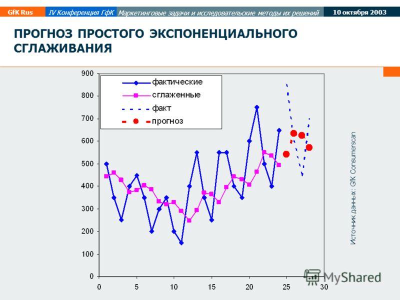 10 октября 2003 GfK Rus IV Конференция ГфК Маркетинговые задачи и исследовательские методы их решений ПРОГНОЗ ПРОСТОГО ЭКСПОНЕНЦИАЛЬНОГО СГЛАЖИВАНИЯ Источник данных: GfK Consumerscan