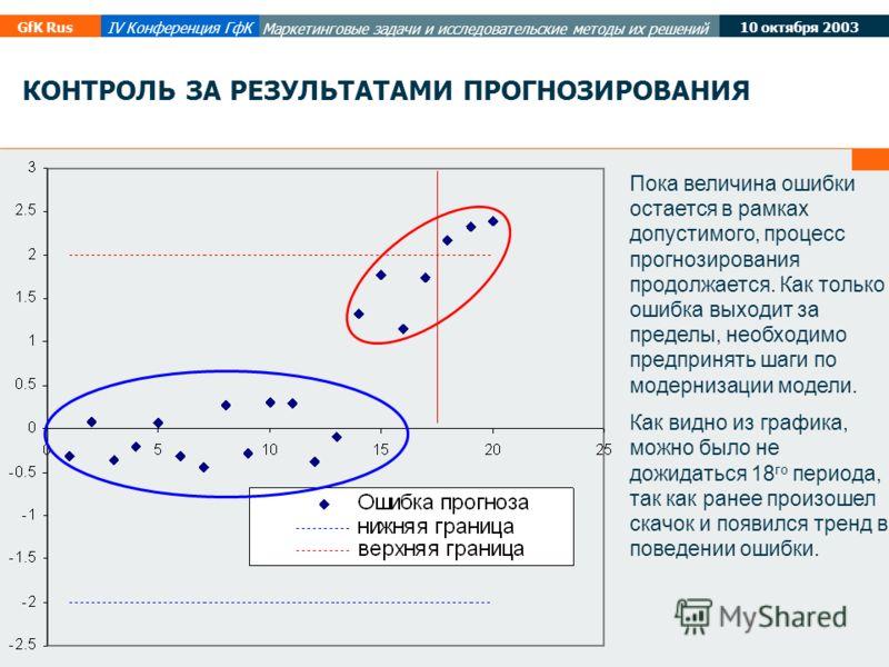 10 октября 2003 GfK Rus IV Конференция ГфК Маркетинговые задачи и исследовательские методы их решений КОНТРОЛЬ ЗА РЕЗУЛЬТАТАМИ ПРОГНОЗИРОВАНИЯ Пока величина ошибки остается в рамках допустимого, процесс прогнозирования продолжается. Как только ошибка