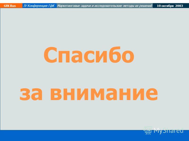 19-20 March, 2003 GfK Rus 10 октября 2003 GfK Rus IV Конференция ГфКМаркетинговые задачи и исследовательские методы их решений Спасибо за внимание