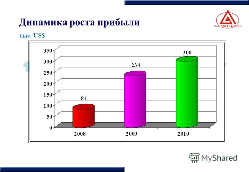 Динамика роста прибыли тыс. US$