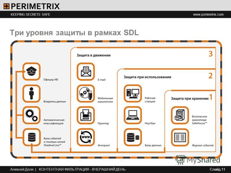 www.perimetrix.com KEEPING SECRETS SAFE Слайд 11 Три уровня защиты в рамках SDL Слайд 11 Алексей Доля | КОНТЕНТНАЯ ФИЛЬТРАЦИЯ - ВЧЕРАШНИЙ ДЕНЬ