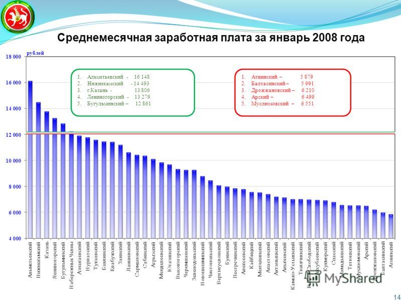 Среднемесячная заработная плата за январь 2008 года 14