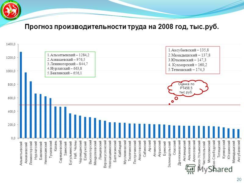 Прогноз производительности труда на 2008 год, тыс.руб. 1.Альметьевский – 1284,2 2.Азнакаевский – 976,5 3.Лениногорский – 844,7 4.Нурлатский – 663,8 5.Бавлинский – 656,1 20 Оценка по РТ458,5 тыс.руб.