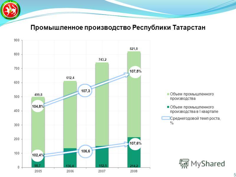 Промышленное производство Республики Татарстан 5