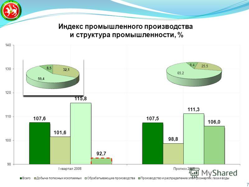 Индекс промышленного производства и структура промышленности, % 7