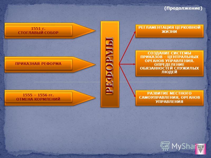 1551 г. СТОГЛАВЫЙ СОБОР 1551 г. СТОГЛАВЫЙ СОБОР ПРИКАЗНАЯ РЕФОРМА 1555 – 1556 гг. ОТМЕНА КОРМЛЕНИЙ 1555 – 1556 гг. ОТМЕНА КОРМЛЕНИЙ РЕГЛАМЕНТАЦИЯ ЦЕРКОВНОЙ ЖИЗНИ РЕГЛАМЕНТАЦИЯ ЦЕРКОВНОЙ ЖИЗНИ СОЗДАНИЕ СИСТЕМЫ ПРИКАЗОВ – ЦЕНТРАЛЬНЫХ ОРГАНОВ УПРАВЛЕНИЯ