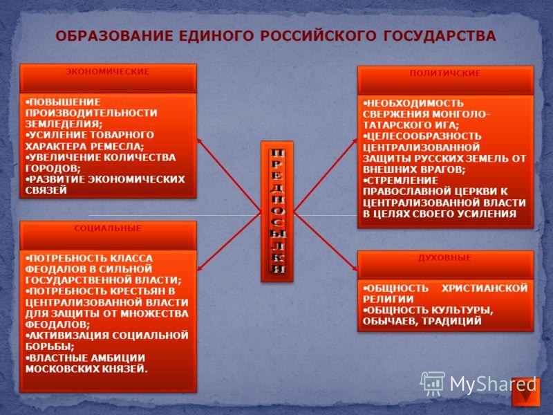 ЭКОНОМИЧЕСКИЕ ПОВЫШЕНИЕ ПРОИЗВОДИТЕЛЬНОСТИ ЗЕМЛЕДЕЛИЯ; УСИЛЕНИЕ ТОВАРНОГО ХАРАКТЕРА РЕМЕСЛА; УВЕЛИЧЕНИЕ КОЛИЧЕСТВА ГОРОДОВ; РАЗВИТИЕ ЭКОНОМИЧЕСКИХ СВЯЗЕЙ ПОВЫШЕНИЕ ПРОИЗВОДИТЕЛЬНОСТИ ЗЕМЛЕДЕЛИЯ; УСИЛЕНИЕ ТОВАРНОГО ХАРАКТЕРА РЕМЕСЛА; УВЕЛИЧЕНИЕ КОЛИЧЕ
