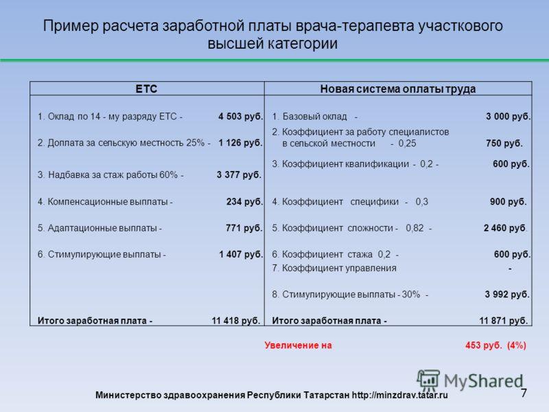Министерство здравоохранения Республики Татарстан http://minzdrav.tatar.ru Пример расчета заработной платы врача-терапевта участкового высшей категории ЕТСНовая система оплаты труда 1. Оклад по 14 - му разряду ЕТС - 4 503 руб. 1. Базовый оклад - 3 00