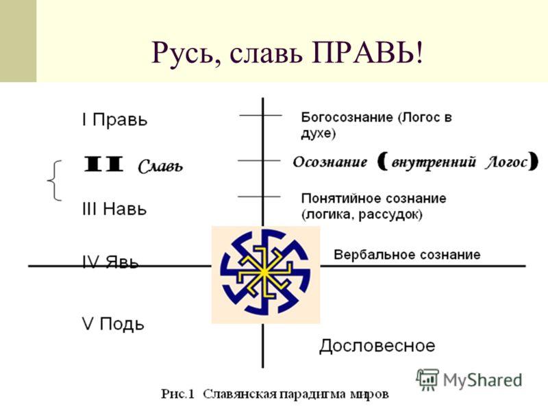 Русь, славь ПРАВЬ!