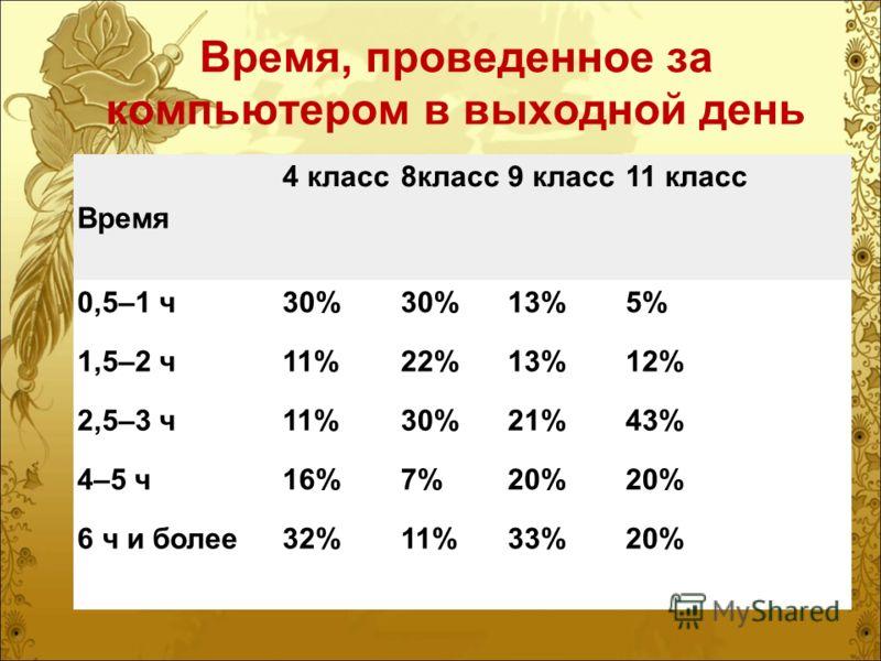 Время, проведенное за компьютером в выходной день Время 4 класс8класс9 класс11 класс 0,5–1 ч30% 13%5% 1,5–2 ч11%22%13%12% 2,5–3 ч11%30%21%43% 4–5 ч16%7%20% 6 ч и более32%11%33%20%