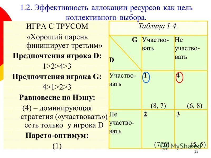 13 ИГРА С ТРУСОМ «Хороший парень финиширует третьим» Предпочтения игрока D: 1>2>4>3 Предпочтения игрока G: 4>1>2>3 Равновесие по Нэшу: (4) – доминирующая стратегия («участвовать») есть только у игрока D Парето-оптимум: (1) Таблица 1.4. G D Участво- в