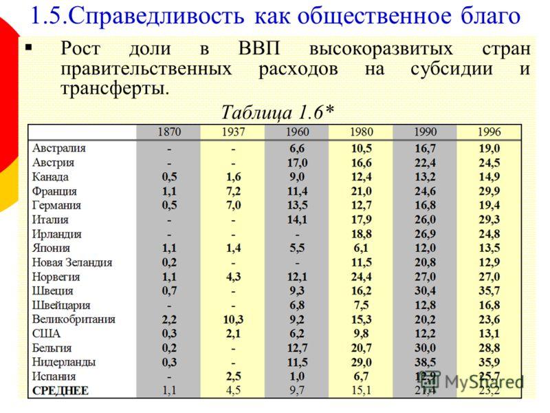 29 Рост доли в ВВП высокоразвитых стран правительственных расходов на субсидии и трансферты. Таблица 1.6* 1.5.Справедливость как общественное благо