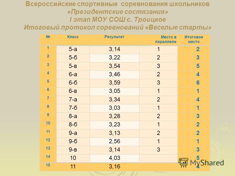 Всероссийские спортивные соревнования школьников «Президентские состязания» I этап МОУ СОШ с. Троицкое Итоговый протокол соревнований «Веселые старты» КлассРезультатМесто в параллели Итоговое место 1 5-а3,141 2 2 5-б3,222 3 3 5-в3,543 5 4 6-а3,462 4