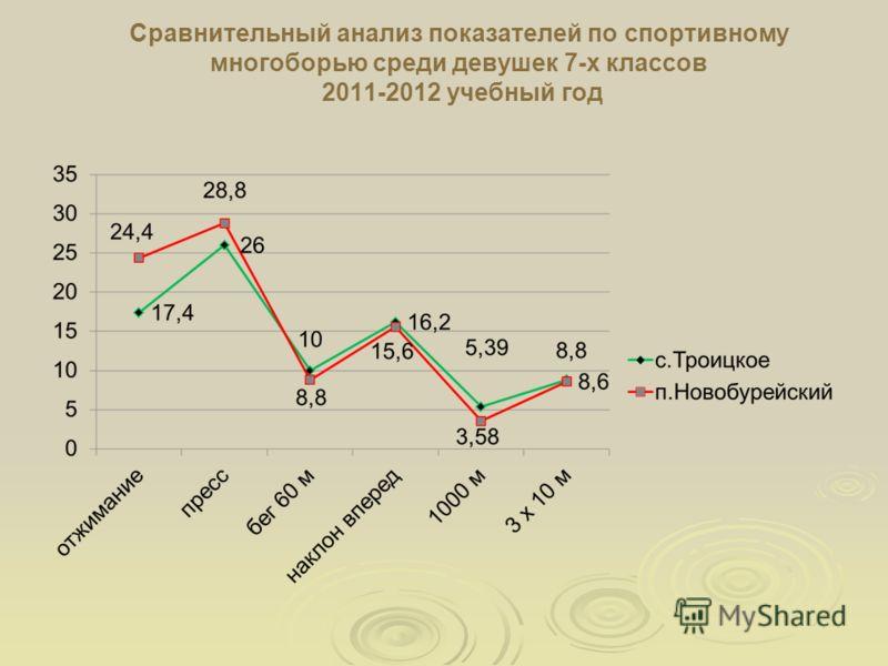 Сравнительный анализ показателей по спортивному многоборью среди девушек 7-х классов 2011-2012 учебный год