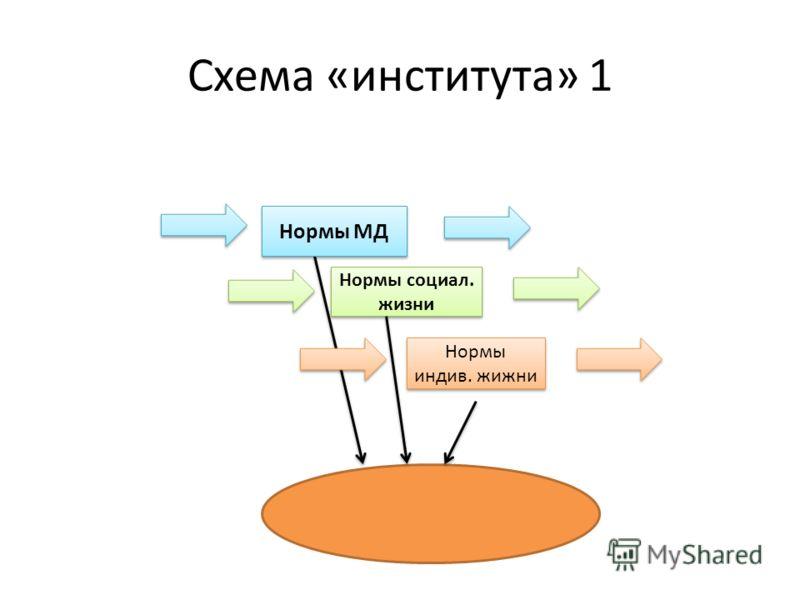Схема «института» 1 Нормы МД Нормы социал. жизни Нормы индив. жижни