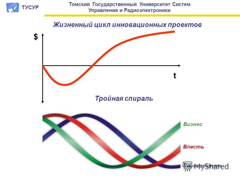 t Жизненный цикл