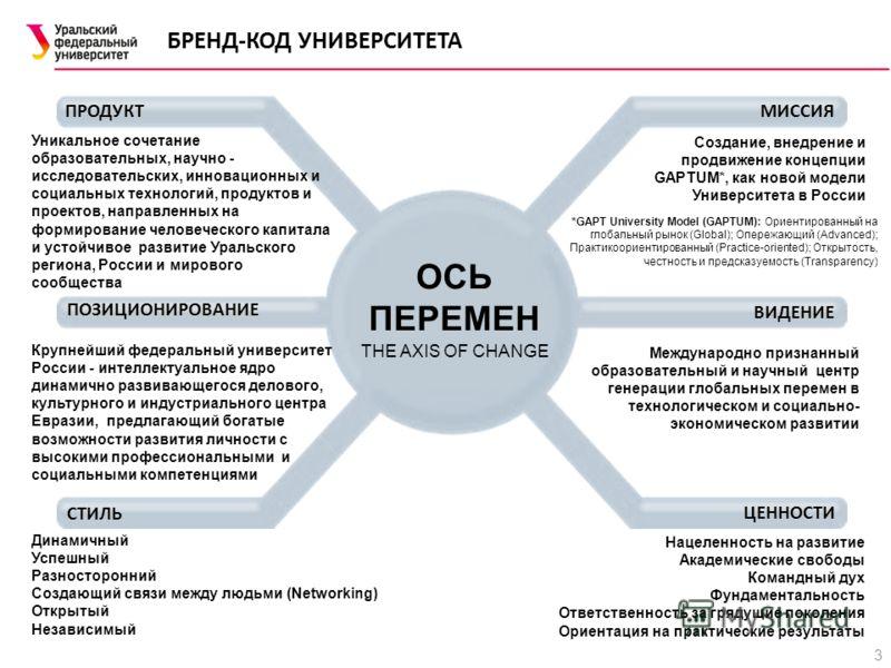 БРЕНД-КОД УНИВЕРСИТЕТА Крупнейший федеральный университет России - интеллектуальное ядро динамично развивающегося делового, культурного и индустриального центра Евразии, предлагающий богатые возможности развития личности с высокими профессиональными