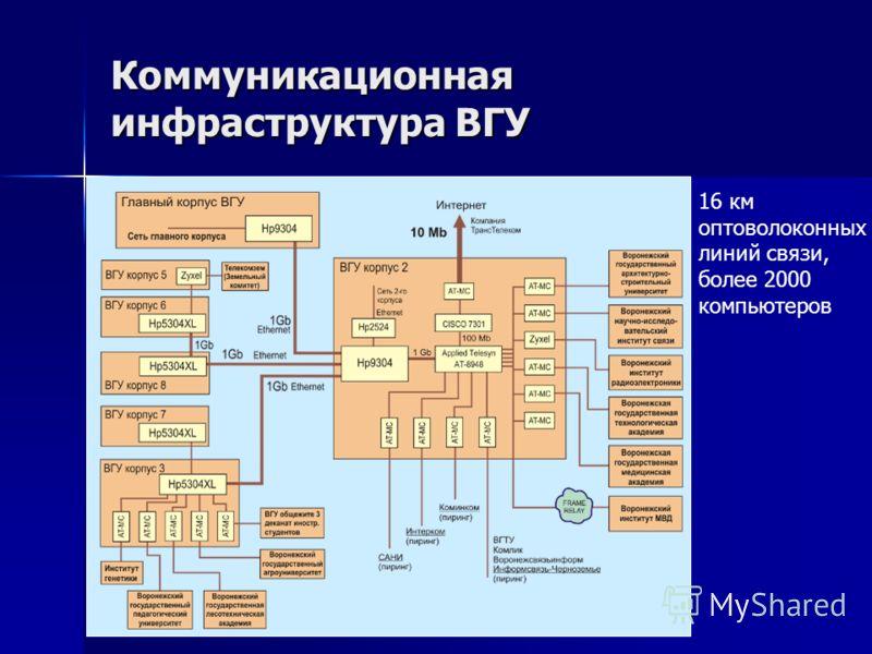 Коммуникационная инфраструктура ВГУ 16 км оптоволоконных линий связи, более 2000 компьютеров