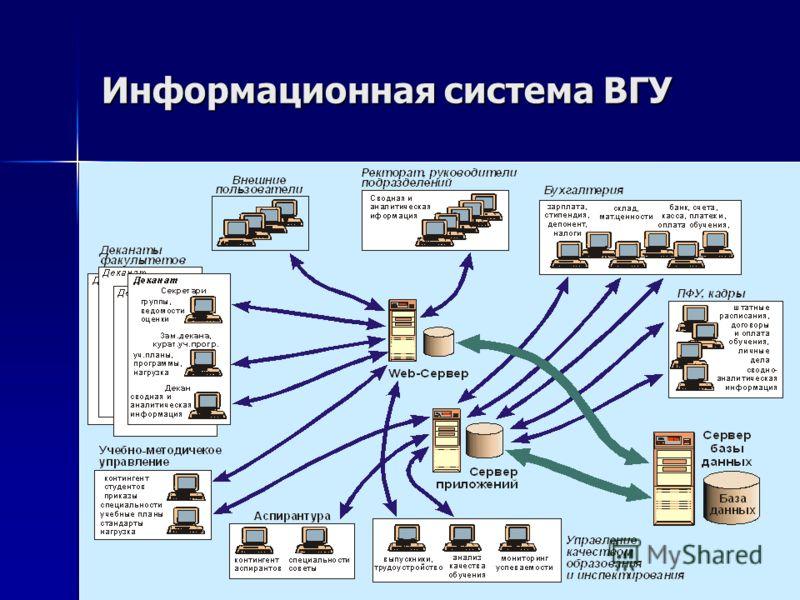 Информационная система ВГУ