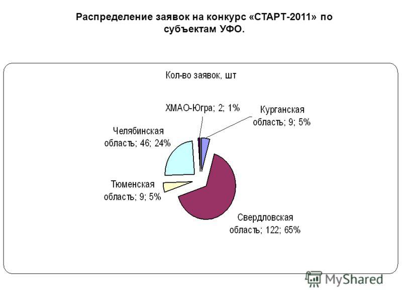 Распределение заявок на конкурс «СТАРТ-2011» по субъектам УФО.