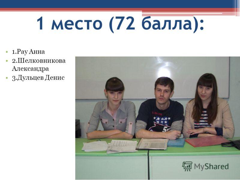 1 место (72 балла): 1.Рау Анна 2.Шелковникова Александра 3.Дульцев Денис