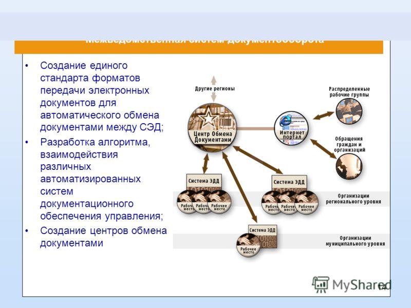 Межведомственная систем документооборота Создание единого стандарта форматов передачи электронных документов для автоматического обмена документами между СЭД; Разработка алгоритма, взаимодействия различных автоматизированных систем документационного