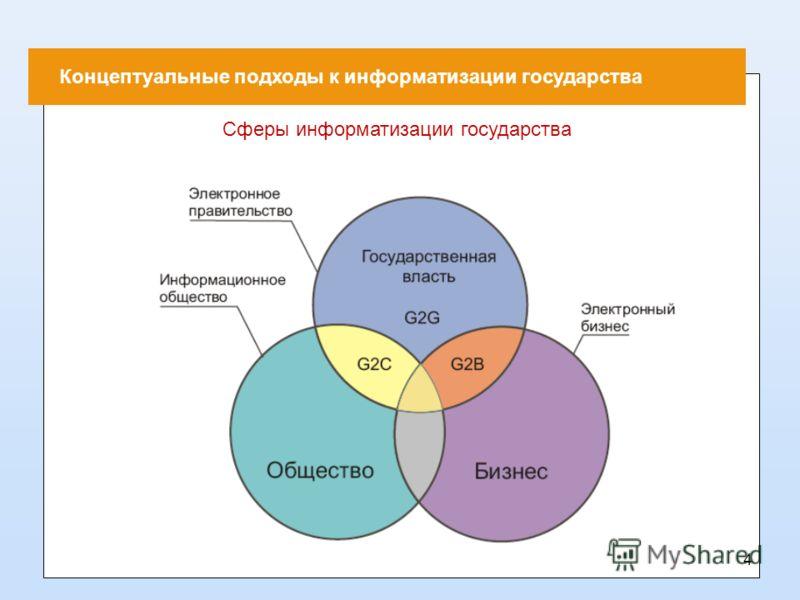 Концептуальные подходы к информатизации государства Сферы информатизации государства 4