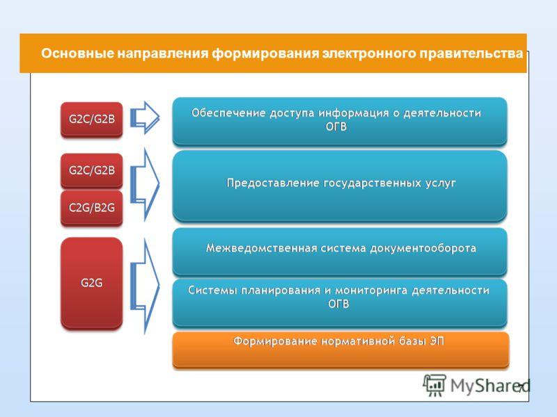 Основные направления формирования электронного правительства 7