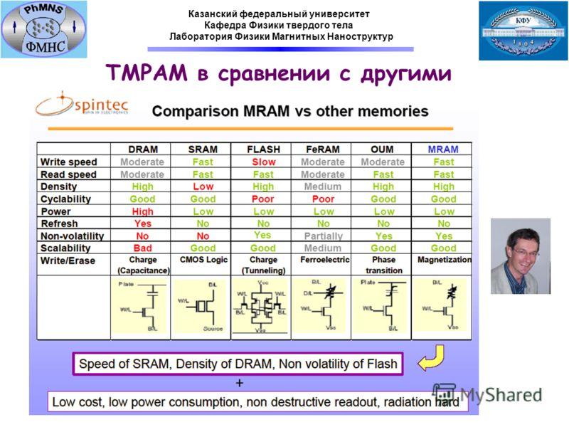 ТМРАМ в сравнении с другими Казанский федеральный университет Кафедра Физики твердого тела Лаборатория Физики Магнитных Наноструктур