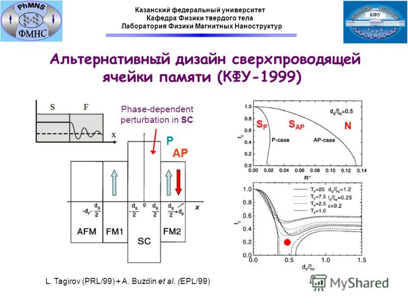 SPSP S AP N AP P Phase-dependent perturbation in SC L. Tagirov (PRL/99) + A. Buzdin et al. (EPL/99) Альтернативный дизайн сверхпроводящей ячейки памяти (КФУ-1999) Казанский федеральный университет Кафедра Физики твердого тела Лаборатория Физики Магни