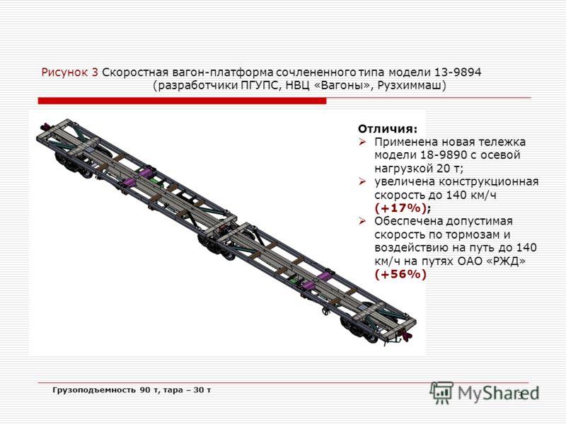 3 Рисунок 3 Скоростная вагон-платформа сочлененного типа модели 13-9894 (разработчики ПГУПС, НВЦ «Вагоны», Рузхиммаш) Отличия: Применена новая тележка модели 18-9890 с осевой нагрузкой 20 т; увеличена конструкционная скорость до 140 км/ч (+17%); Обес