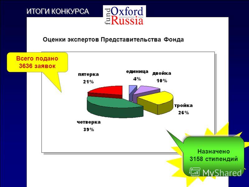 ИТОГИ КОНКУРСА Оценки экспертов Представительства Фонда Всего подано 3636 заявок Назначено 3158 стипендий
