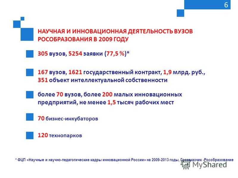 305 вузов, 5254 заявки (77,5 %)* НАУЧНАЯ И ИННОВАЦИОННАЯ ДЕЯТЕЛЬНОСТЬ ВУЗОВ РОСОБРАЗОВАНИЯ В 2009 ГОДУ 6 167 вузов, 1621 государственный контракт, 1,9 млрд. руб., 351 объект интеллектуальной собственности более 70 вузов, более 200 малых инновационных