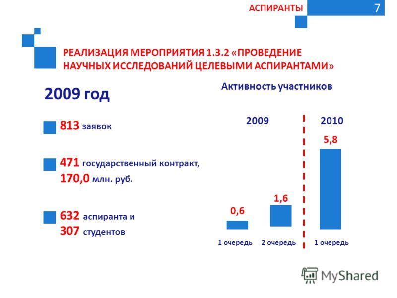 РЕАЛИЗАЦИЯ МЕРОПРИЯТИЯ 1.3.2 «ПРОВЕДЕНИЕ НАУЧНЫХ ИССЛЕДОВАНИЙ ЦЕЛЕВЫМИ АСПИРАНТАМИ» 7 2009 год 813 заявок 471 государственный контракт, 170,0 млн. руб. 632 аспиранта и 307 студентов Активность участников 20092010 5,8 1,6 0,6 1 очередь2 очередь1 очере