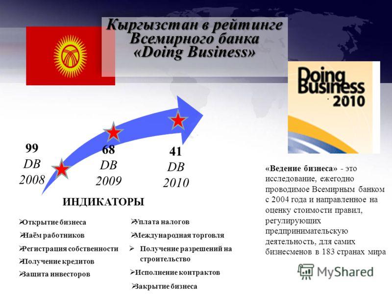 Кыргызстан в рейтинге Всемирного банка «Doing Business» 99 DB 2008 68 DB 2009 41 DB 2010 «Ведение бизнеса» - это исследование, ежегодно проводимое Всемирным банком с 2004 года и направленное на оценку стоимости правил, регулирующих предпринимательску
