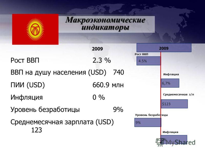 Рост ВВП2.3 % ВВП на душу населения (USD) 740 ПИИ (USD) 660.9 млн Инфляция0 % Уровень безработицы9% Среднемесячная зарплата (USD) 123 2009 4.5 % Рост ВВП производительность 6,7%6,7% 9%9% 2009 Инфляция 0%0% Среднемесячная з/п Инфляция Макроэкономическ