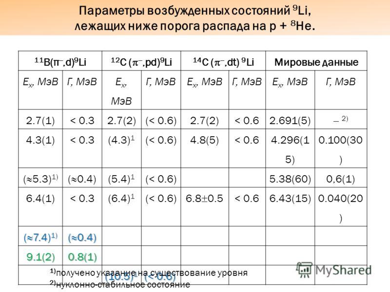 11 В(π,d) 9 Li 12 C (,pd) 9 Li 14 C (,dt) 9 Li Мировые данные E x, МэВГ, МэВ E x, МэВ Г, МэВE x, МэВГ, МэВE x, МэВГ, МэВ 2.7(1)< 0.32.7(2)(< 0.6)2.7(2)< 0.62.691(5) 2) 4.3(1)< 0.3(4.3) 1 (< 0.6)4.8(5)< 0.6 4.296(1 5) 0.100(30 ) ( 5.3) 1) ( 0.4) (5.4)