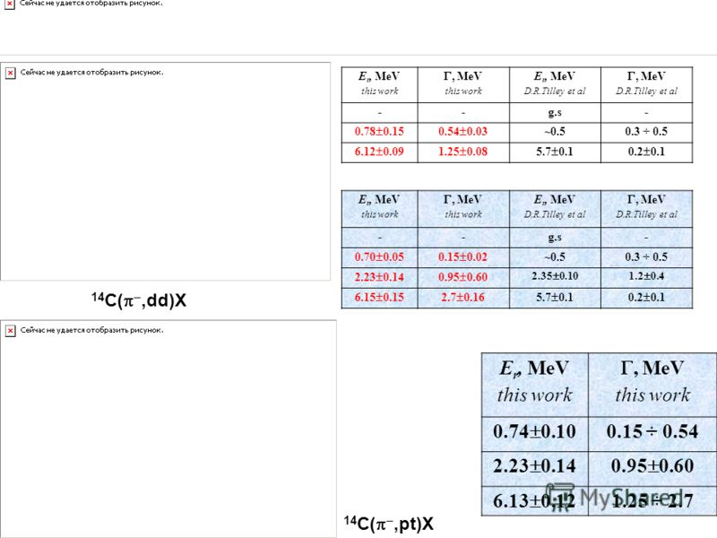 14 С(,pt)X E r, MeV this work, MeV this work E r, MeV D.R.Tilley et al, MeV D.R.Tilley et al --g.s- 0.78 0.150.54 0.03 ~0.50.3 ÷ 0.5 6.12 0.091.25 0.085.7 0.10.2 0.1 E r, MeV this work, MeV this work E r, MeV D.R.Tilley et al, MeV D.R.Tilley et al --
