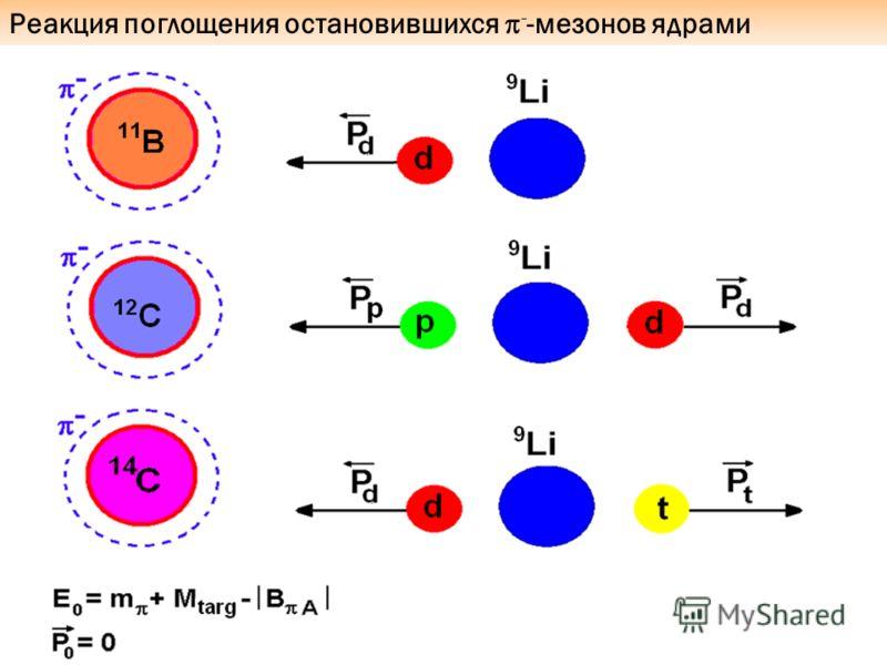 Реакция поглощения остановившихся - -мезонов ядрами