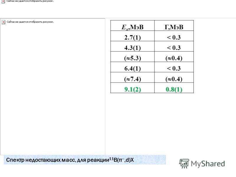 Спектр недостающих масс, для реакции 11 В(π,d)Х E x,МэВГ,МэВ 2.7(1)< 0.3 4.3(1)< 0.3 ( 5.3)( 0.4) 6.4(1)< 0.3 ( 7.4)( 0.4) 9.1(2) 0.8(1)