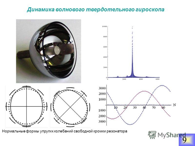 99 Динамика волнового твердотельного гироскопа 9 Нормальные формы упругих колебаний свободной кромки резонатора