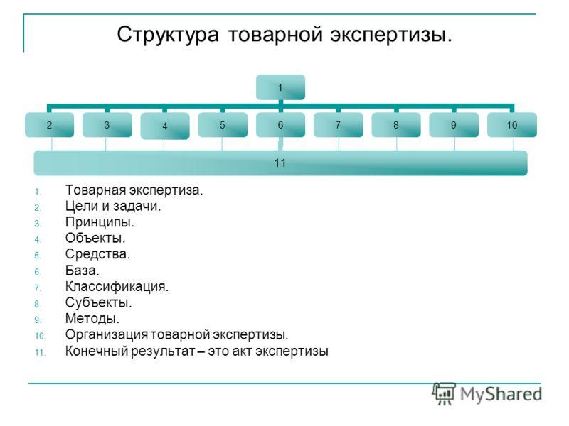 Структура товарной экспертизы. 1 23456 11 78910 1. Товарная экспертиза. 2. Цели и задачи. 3. Принципы. 4. Объекты. 5. Средства. 6. База. 7. Классификация. 8. Субъекты. 9. Методы. 10. Организация товарной экспертизы. 11. Конечный результат – это акт э