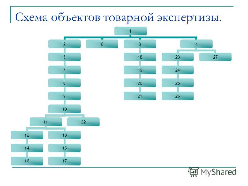 Схема объектов товарной экспертизы. 1 2 5 7 8 9 10 11 12 14 16 13 15 17 22 63 18 19 20 21 4 23 24 25 26 27