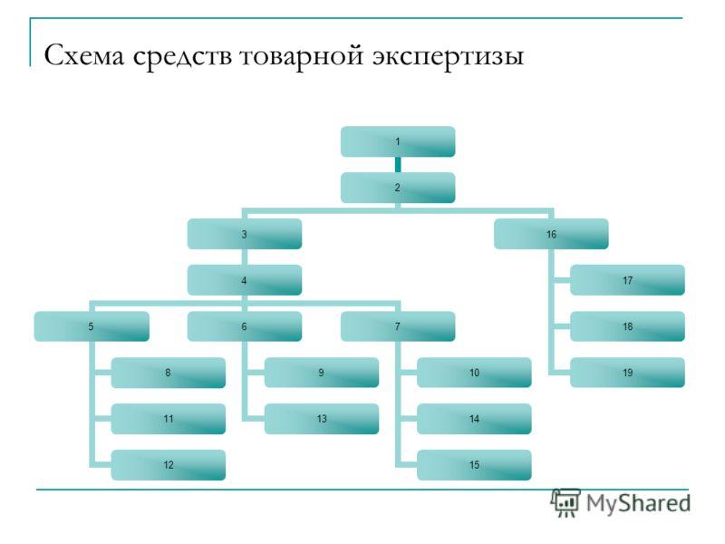 Схема средств товарной экспертизы 1 2 3 4 5 8 11 12 6 9 13 7 10 14 15 16 17 18 19