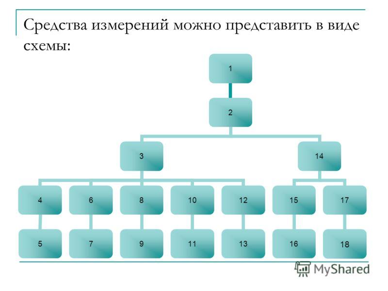 Средства измерений можно представить в виде схемы: 1 2 3 4 5 6 7 8 9 10 11 12 13 14 15 16 17 18