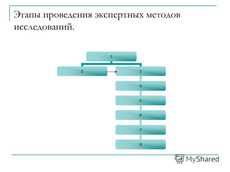 Этапы проведения экспертных методов исследований. 1 23 4 5 6 7 8
