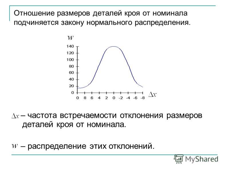Отношение размеров деталей кроя от номинала подчиняется закону нормального распределения. – частота встречаемости отклонения размеров деталей кроя от номинала. – распределение этих отклонений.