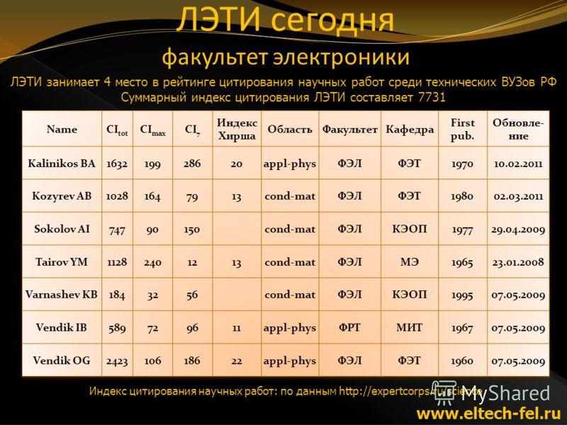www.eltech-fel.ru Индекс цитирования научных работ: по данным http://expertcorps.ru/science ЛЭТИ занимает 4 место в рейтинге цитирования научных работ среди технических ВУЗов РФ Суммарный индекс цитирования ЛЭТИ составляет 7731